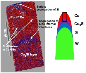 Section of an APT measurement after annealing the specimen for 5 h at 438 K. A well-developed silicide layer is visible at the bottom. Si segregation to the free surface and at the Cu/Cu3Si interface appears, as well as Si-rich stripes in the Cu (most probably grain boundaries). A sketch of the measurement geometry is shown on the right.